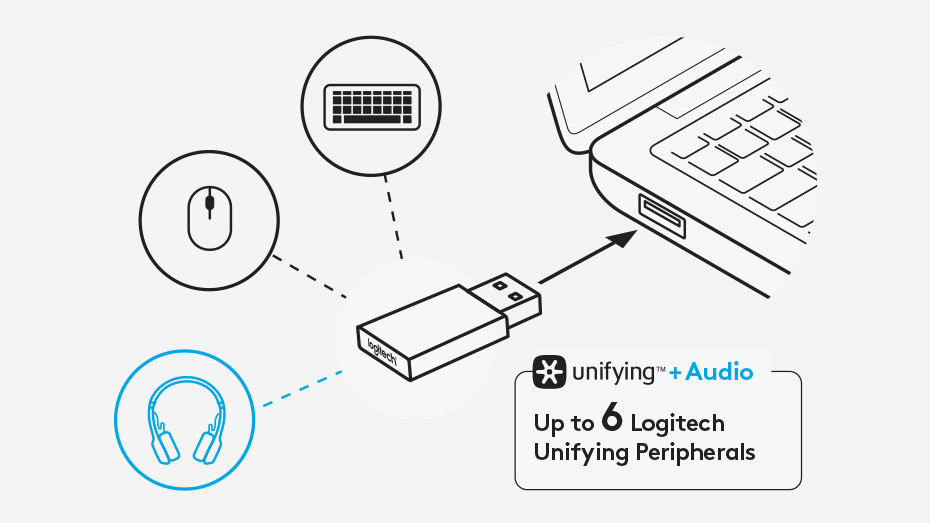 ONE UNIFYING + AUDIO RECEIVER
